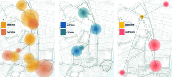 Figure 2. Filtered views of selected sense of place data. Left: Route of a single participant and their expressions of positive valence in the categories of memories and aesthetics. Circle size approximates place extent. Center: The same participant and categories as on the left, now showing negative valences. Right: Accessible destinations (red circles) referred to by a participant while standing at the location marked with a yellow circle (topical associations). The circles are used to approximate the place's location, while the overlaid opaque large dot and the rays indicate an uncertain extent associated with the location.