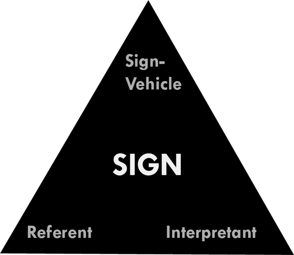 "Figure 3. Ogden-Richards Triangle. ""Spinning the triangle"" shows different aspects of semiosis: sign-vehicle-as-mediator focuses on the connection between a real-life object and its meaning. A referent-as-mediator approach focuses on the different kinds of possible representations and emphasizes congruence between characteristics for the design and referent. An interpretant-as-mediator approach focuses on shared knowledge between the designer and visitor."