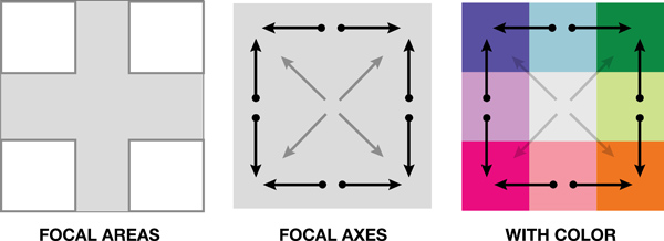 Figure 5. The corners model.