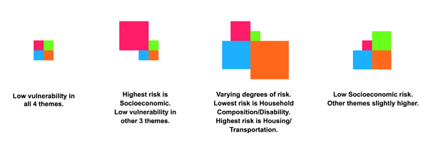 Figure 6. Glyphs of combinations of vulnerability themes (color) and their degrees of risk (classed square sizes).