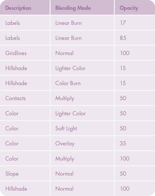 Table 1. Layering order and blending information for each layer in the Photoshop file..