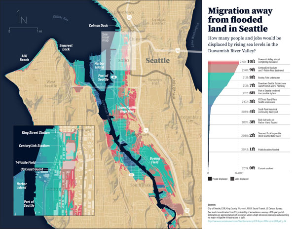 Migration Away From Flooded Land in Seattle.