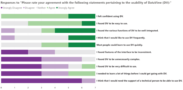 Figure 7. Visual summary of participants' usability ratings.