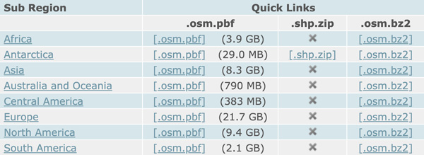 "Figure 2. The Geofabrik portal's list of OSM data by ""Sub Region,"" showing file sizes and data formats."