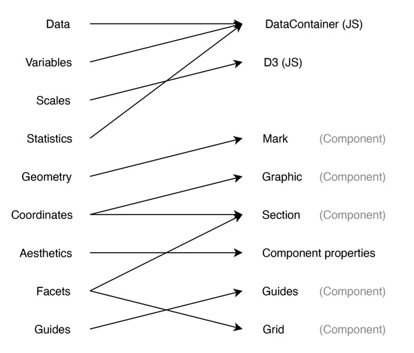 Figure 1. Relation between Wilkinson's original grammar of graphics concepts and their implementation in Florence, after Wickham's (2010) comparison between Wilkinson and the ggplot2 approach.