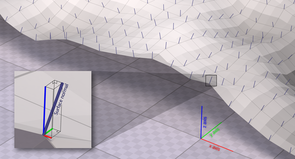 Figure 2. A 3D surface generated from an elevation raster. Each vertex represents the center of a raster cell, and the normals are drawn from these vertices, perpendicular to the average surface around them. Inset: the distances traveled along each axis by the normal are its components. This one travels a little bit to the east (positive x), a bit more to the north (positive y), and mostly upward (positive z).