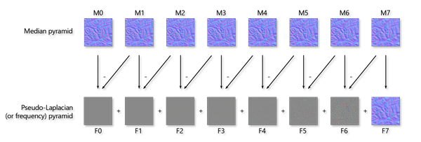 Figure 11. A modification of Pyramid Shader's approach. Build a median pyramid from a normal map, and then use the differences between those medians to build a pseudo-Laplacian pyramid.