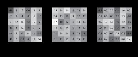 Figure 8. Computing the final local hypsometric raster.