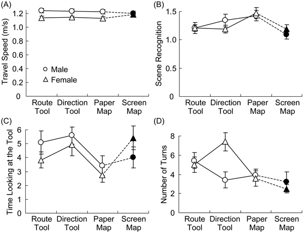 Figure 3: Comparisons of wayfinding measures for different tools: (A) travel speed, (B) scene recognition (memory-performance scores), (C) time spent looking at the tool (relative to travel time, out of 10), and (D) the number of turns that users made. Open symbols are for the three tools in Experiment 1, and solid symbols are for the devicescreen map in Experiment 2. Vertical lines depict standard errors of the means.