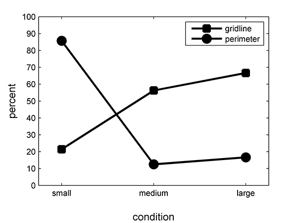 Figure 4: Perimeter searches were common in the small search space, but much rarer in the larger space. Gridline search rates increased monotonically with the size of the search condition.