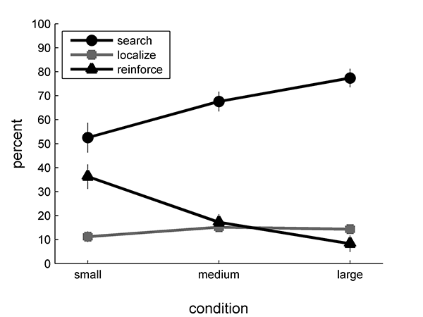 Figure 5: Mean distance as a percentage of overall track length spent on search increased with increasing size of the space, while mean distance (%) spent on reinforcement decreased. Localization showed a moderate, statistically insignificant increase.
