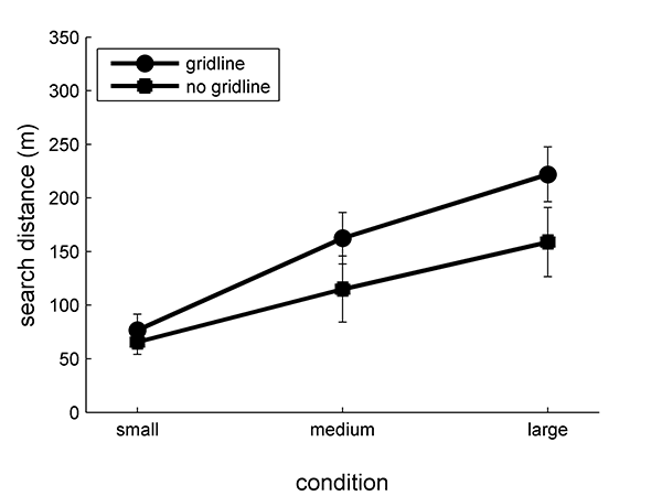 Figure 6: Mean search distance for gridline searchers was longer than non-gridline searchers for all conditions.