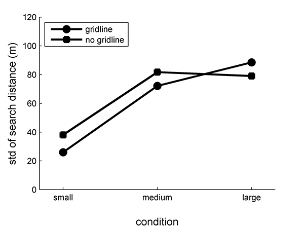 Figure 7: In small and medium-sized spaces, but not large spaces, gridline searchers had reduced variability in search distance.