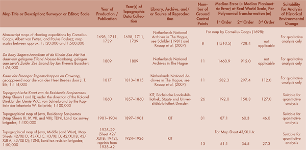Table 1. Results of an accuracy assessment for selected historical maps of the Segara Anakan lagoon.