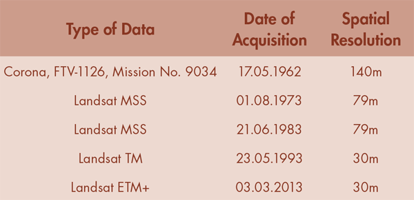 Table 2. Satellite images used for shoreline reconstruction in combination with the historical maps (The Landsat TM image was acquired from BTIC Dataport, Indonesia; all other images were acquired from USGS).