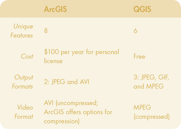 View of A Comparison of ArcGIS and QGIS for Animation